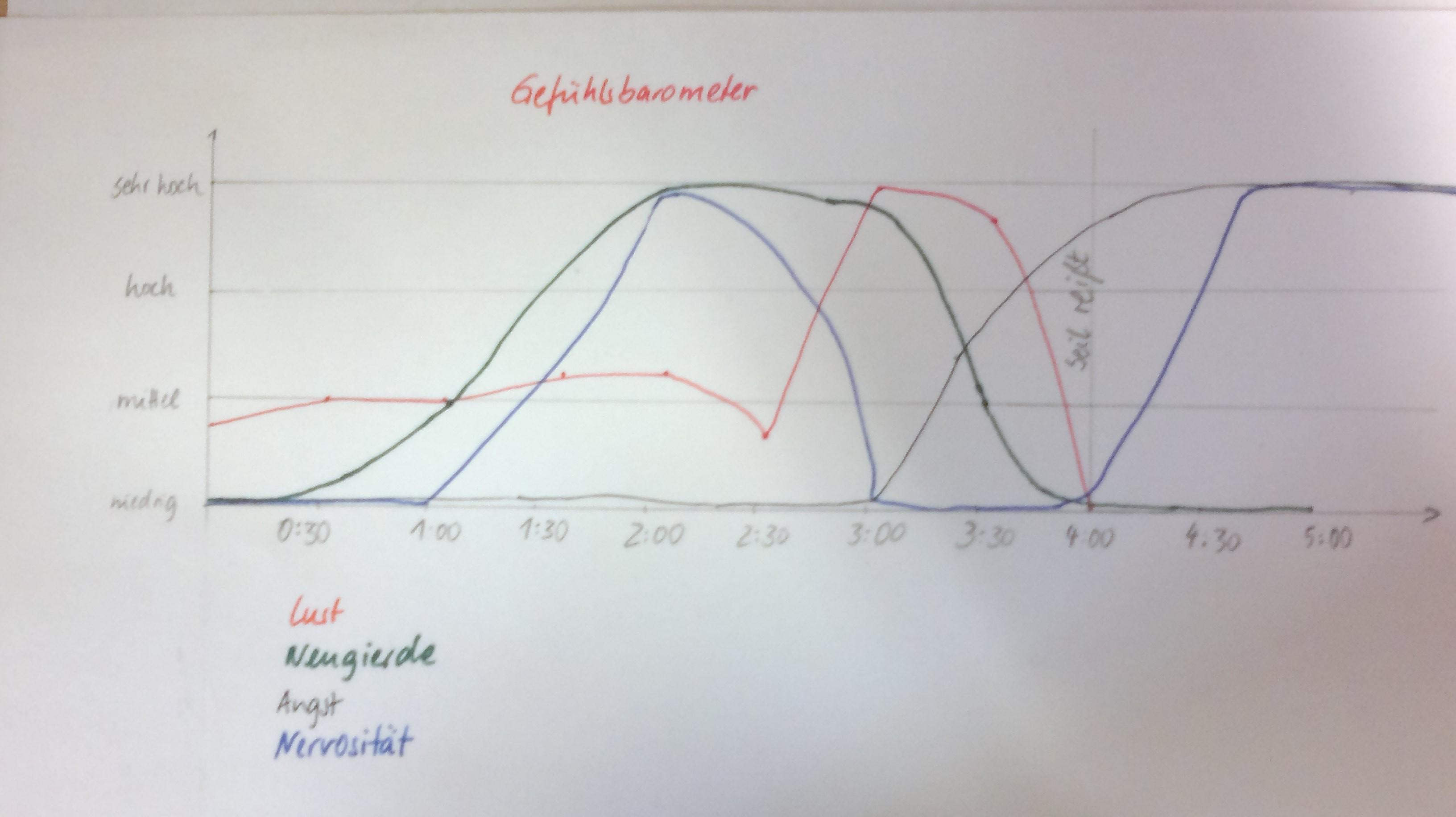 Beispiel eines Gefühlsbarometers